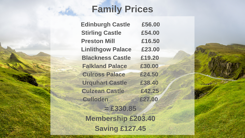 Castles in Scotland prices